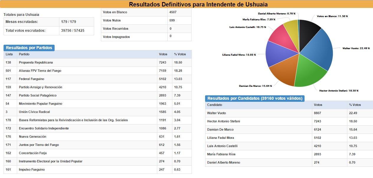 intendente_ushuaia_todas_las_listas